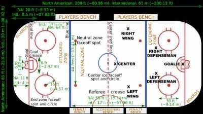 NHL vs. International Ice Hockey Rink Diagram