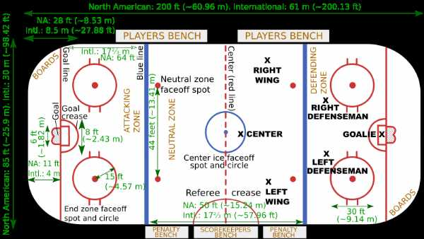 NHL vs. International Ice Hockey Rink Diagram